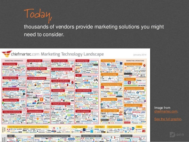 Today, thousands of vendors provide marketing solutions you might need to consider. Image from chiefmartec.com. See the fu...