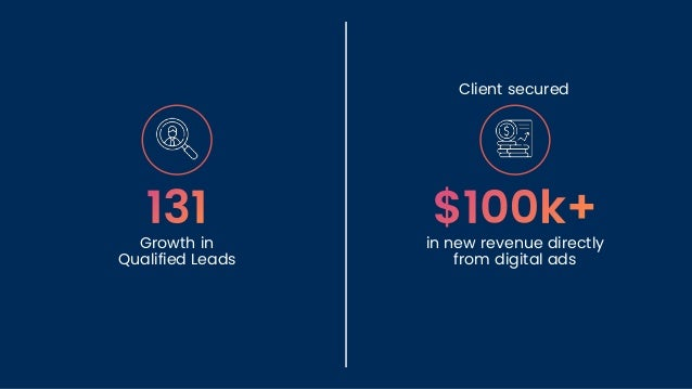 Growth in Qualified Leads in new revenue directly from digital ads Client secured