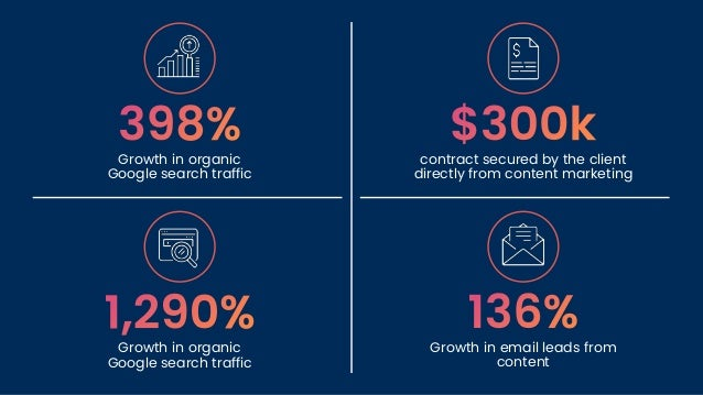 Growth in organic Google search traffic contract secured by the client directly from content marketing Growth in organic G...