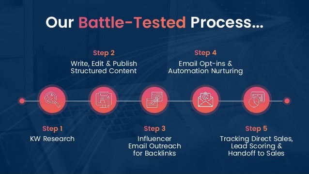 Our Process... KW Research Write, Edit & Publish Structured Content Influencer Email Outreach for Backlinks Email Opt-ins ...
