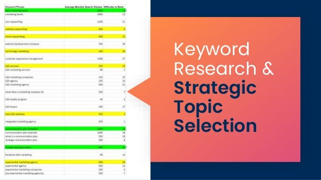 Keyword Research & Strategic Topic Selection