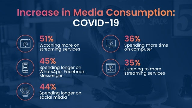 COVID-19 Spending more time on computer Watching more on streaming services Spending longer on WhatsApp, Facebook Messenge...