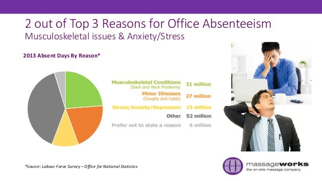 2 out of Top 3 Reasons for Office Absenteeism Musculoskeletal issues & Anxiety/Stress *Source: Labour Force Survey – Offic...