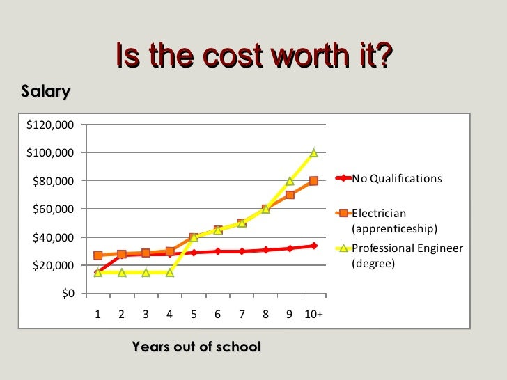 Is the cost worth it? Years out of school Salary