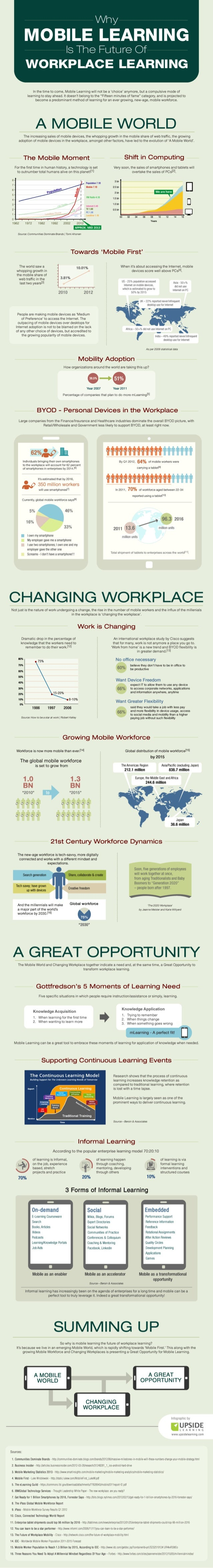 Why  MOBILE LEARNING  is The Future Of WORKPLACE LEARNING     In the time to come,  Mobile Learning will not be a 'choice'...