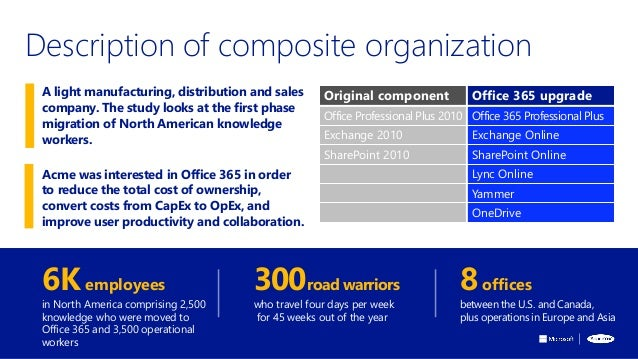 Description of composite organization 6Kemployees in North America comprising 2,500 knowledge who were moved to Office 365...