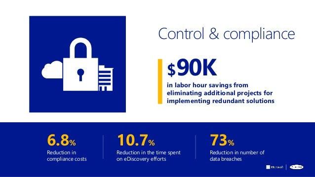 6.8% Reduction in compliance costs 10.7% Reduction in the time spent on eDiscovery efforts 73% Reduction in number of data...