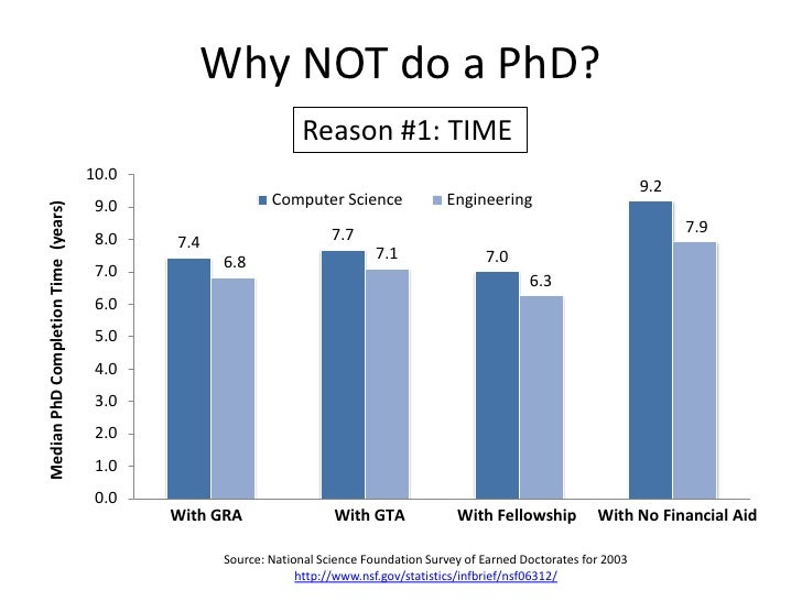 Why NOT do a PhD?<br />Reason #1: TIME<br />Source: National Science Foundation Survey of Earned Doctorates for 2003<br />...