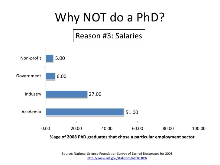 Why NOT do a PhD?<br />Reason #3: Salaries<br />Source: National Science Foundation Survey of Earned Doctorates for 2008<b...