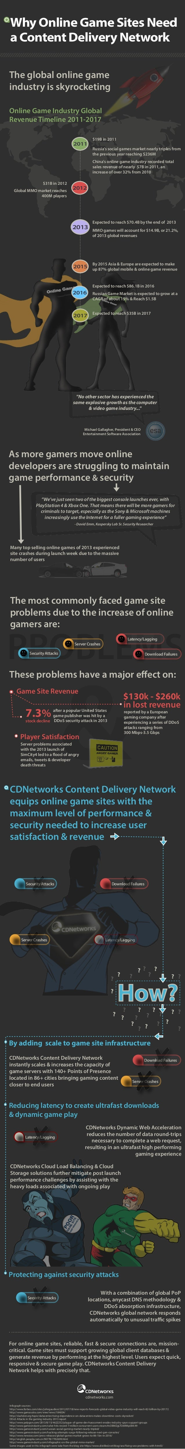 Why Online Game Sites Need a Content Delivery Network The global online game industry is skyrocketing Online Game Industry...