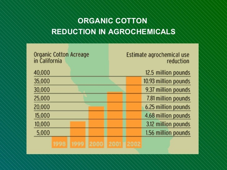 ORGANIC COTTON  REDUCTION IN AGROCHEMICALS