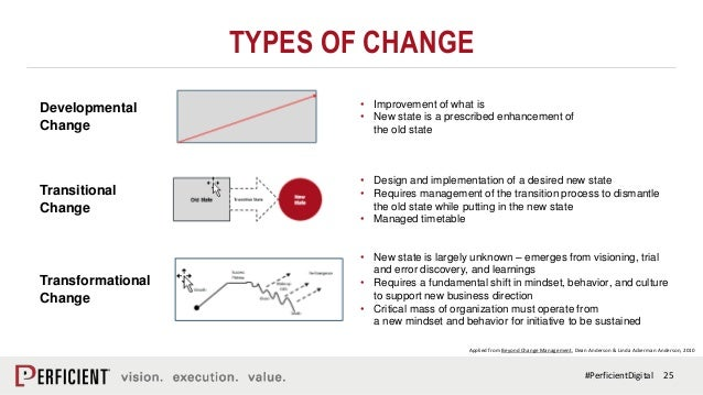 why organization change 2 theories on organization change 10 3 on organization development 47 4  organizational diagnosis 76 5 collection and analysis of information and data .