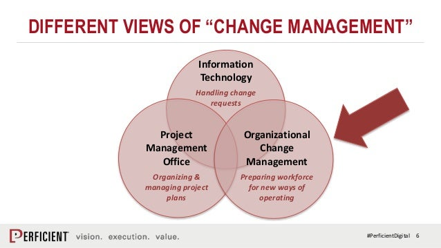 Why Organizational Change Management is Critical to Digital Transform…