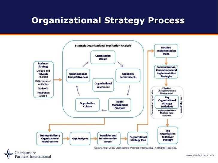 organisational strategy Strategy implementation is defined as the manner in which an organization should develop and utilize organizational structure, control systems, and culture to follow strategies that lead to competitive advantage and a better performance.