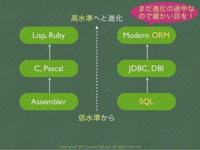 まだ進化の途中な               高水準へと進化                                  ので暖かい目を!Lisp, Ruby                                     Mod...