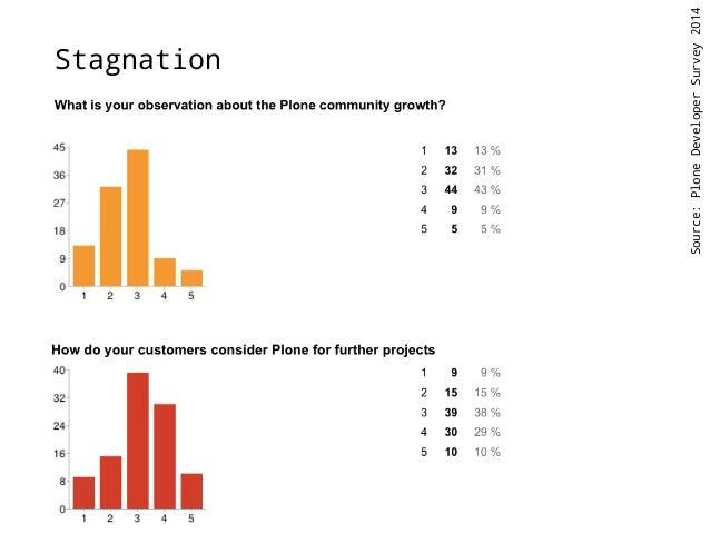 Stagnation  Source: Plone Developer Survey 2014