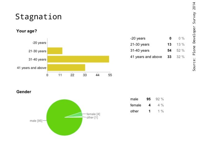 Geographical stagnation?  Source: Plone Developer Survey 2014