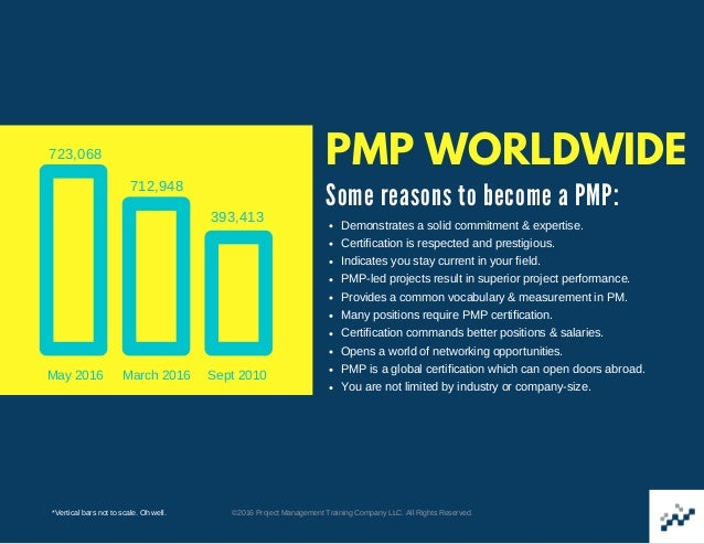 Why Pmp A Presentation By Project Management Training Company Llc