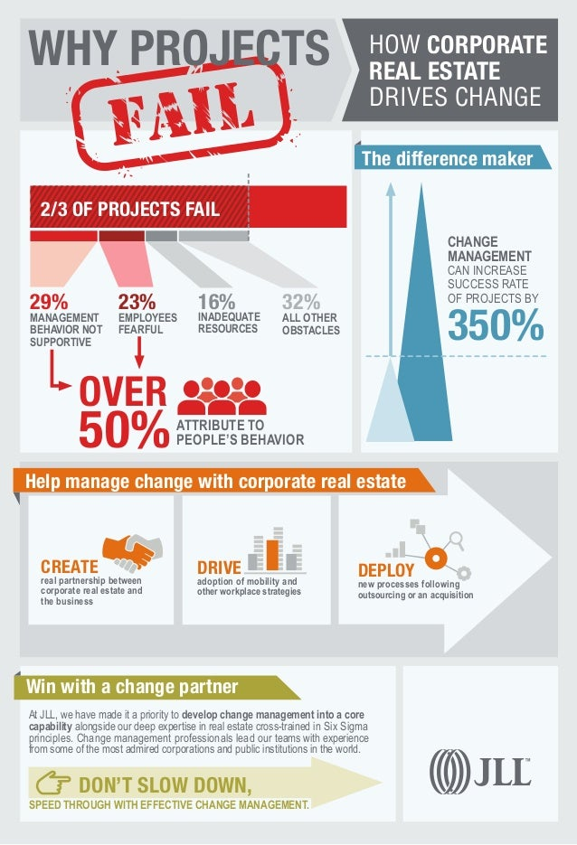Win with a change partner Help manage change with corporate real estate At JLL, we have made it a priority to develop chan...