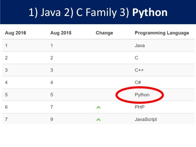 1) Java 2) C Family 3) Python