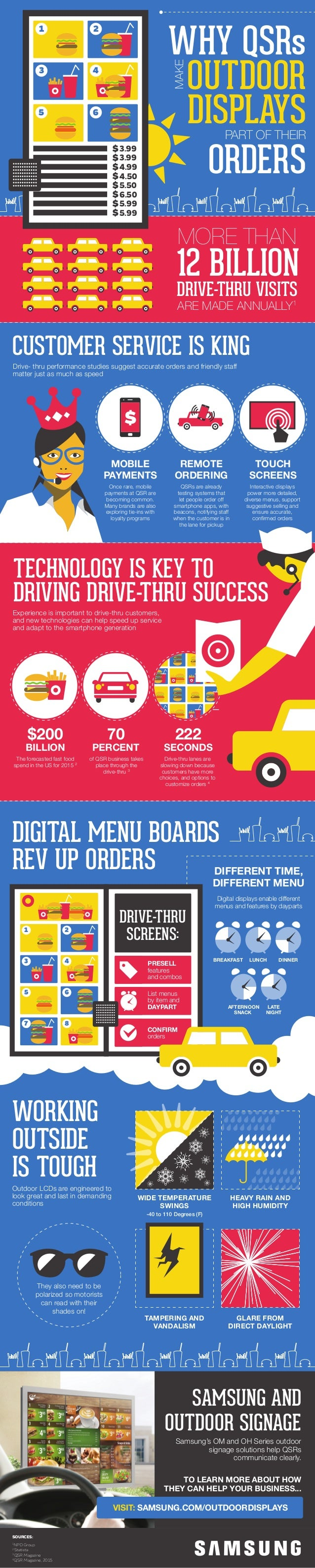 1 2 3 4 5 6 7 8 DRIVE-THRU SCREENS: PRESELL features and combos List menus by item and DAYPART CONFIRM orders WHY QSRs OUT...