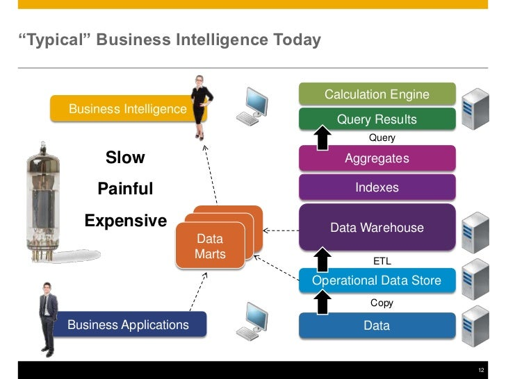 Why sap hana