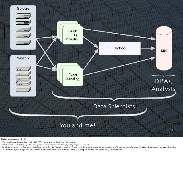 Why Scala Is Taking Over the Big Data World Slide 3