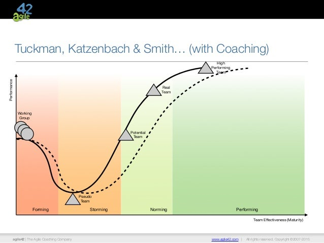 katzenbach and smith The discipline of teams jon r katzenbach and douglas k smith presented by:  bobby pfennigs mohamed alzabidi definition a team is a small number of.