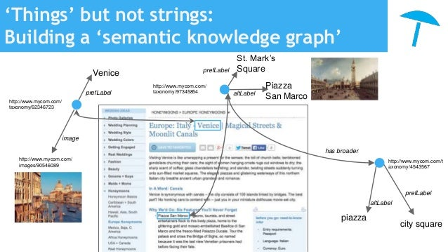 'Things' but not strings: Building a 'semantic knowledge graph' http://www.mycom.com/ taxonomy/62346723 prefLabel Venice i...