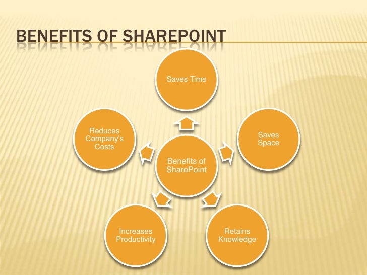 Why Sharepoint How Sharepoint Can Help You Grow Your