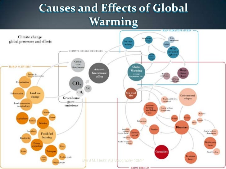 the causes and effects of global warming in developed countries What is global warming of all the major industrialized countries8 global warming is affecting many causes climate change effects global warming.