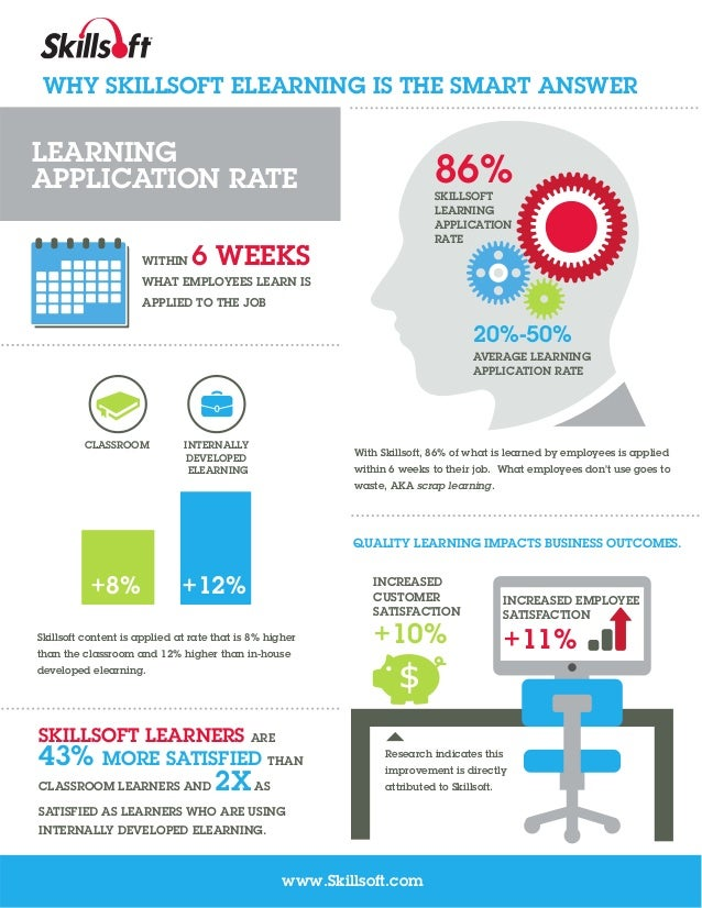 WHY SKILLSOFT ELEARNING IS THE SMART ANSWER  LEARNING APPLICATION RATE WITHIN  86% SKILLSOFT LEARNING APPLICATION RATE  6 ...