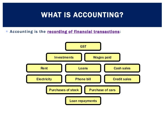What Is Accounting? - Purpose, Importance & Relationship ...