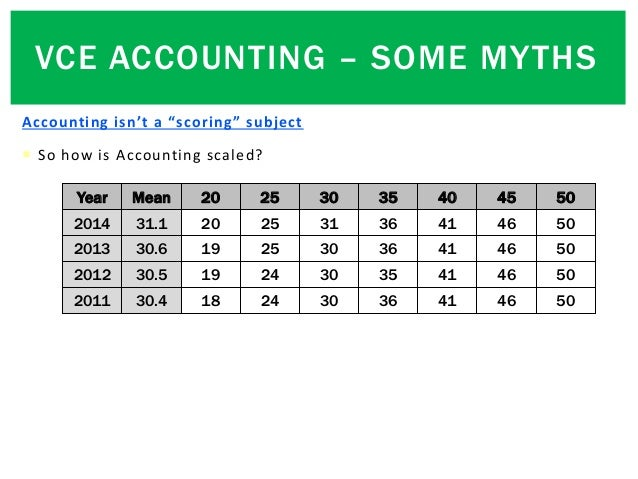 """Accounting isn't a """"scoring"""" subject  So how is Accounting scaled? Year Mean 20 25 30 35 40 45 50 2014 31.1 20 25 31 36 4..."""