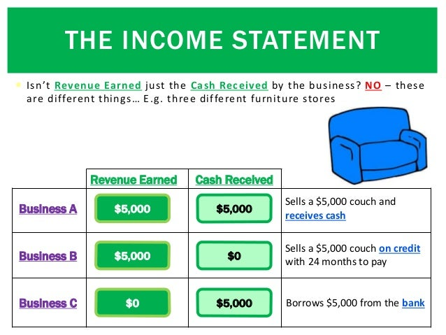  Isn't Revenue Earned just the Cash Received by the business? NO – these are different things… E.g. three different furni...