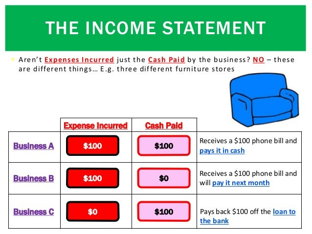  Aren't Expenses Incurred just the Cash Paid by the business? NO – these are different things… E.g. three different furni...