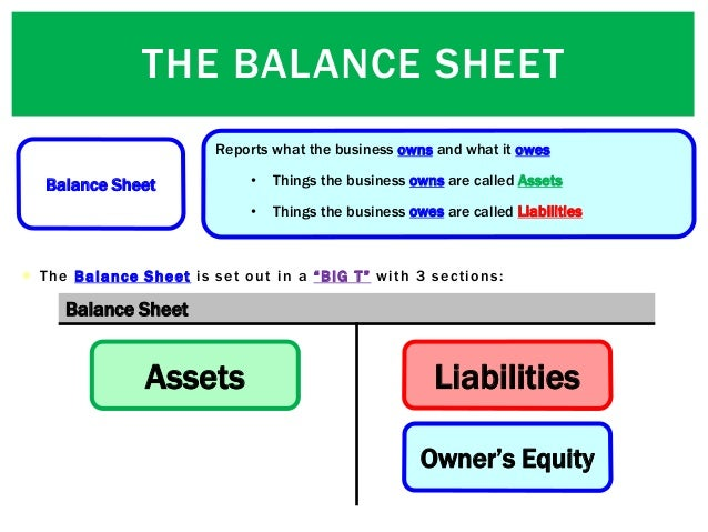 """THE BALANCE SHEET  The Balance Sheet is set out in a """"BIG T"""" with 3 sections: Balance Sheet Assets Liabilities Owner's Eq..."""