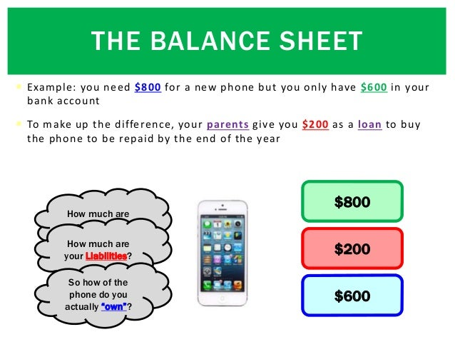  Example: you need $800 for a new phone but you only have $600 in your bank account  To make up the difference, your par...