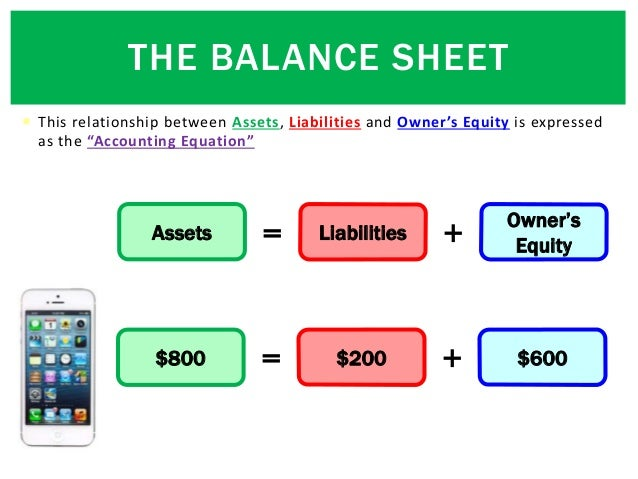 """ This relationship between Assets, Liabilities and Owner's Equity is expressed as the """"Accounting Equation"""" Assets Liabil..."""