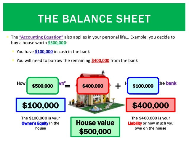 """ The """"Accounting Equation"""" also applies in your personal life… Example: you decide to buy a house worth $500,000:  You h..."""