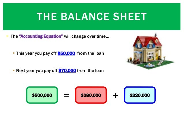 """ The """"Accounting Equation"""" will change over time…  This year you pay off $50,000 from the loan  Next year you pay off $..."""