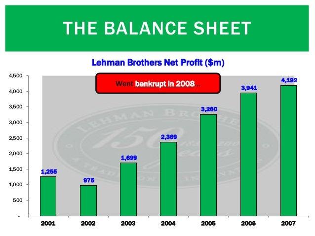 THE BALANCE SHEET 1,255 975 1,699 2,369 3,260 3,941 4,192 - 500 1,000 1,500 2,000 2,500 3,000 3,500 4,000 4,500 2001 2002 ...