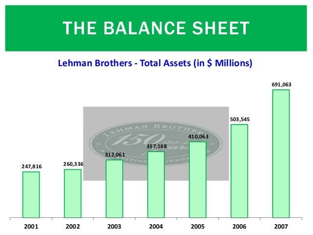 THE BALANCE SHEET 247,816 260,336 312,061 357,168 410,063 503,545 691,063 2001 2002 2003 2004 2005 2006 2007 Lehman Brothe...