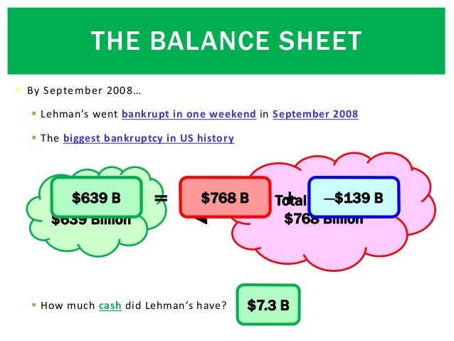 THE BALANCE SHEET  By September 2008…  Lehman's went bankrupt in one weekend in September 2008  The biggest bankruptcy ...