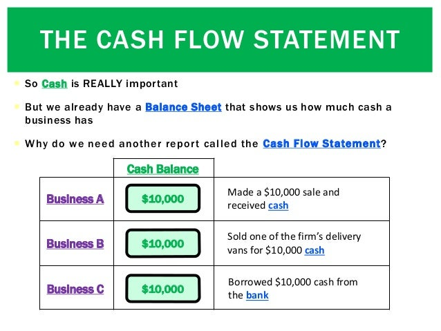  So Cash is REALLY important  But we already have a Balance Sheet that shows us how much cash a business has  Why do we...