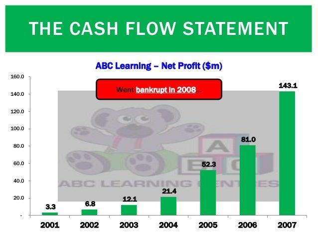 THE CASH FLOW STATEMENT 3.3 6.8 12.1 21.4 52.3 81.0 143.1 - 20.0 40.0 60.0 80.0 100.0 120.0 140.0 160.0 2001 2002 2003 200...