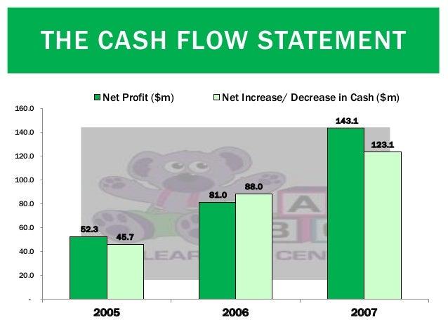 THE CASH FLOW STATEMENT 52.3 81.0 143.1 45.7 88.0 123.1 - 20.0 40.0 60.0 80.0 100.0 120.0 140.0 160.0 2005 2006 2007 Net P...