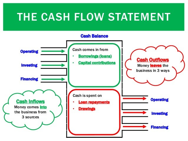 Cash Balance Operating Investing Financing Operating Investing Financing Operating Investing Financing Operating Investing...