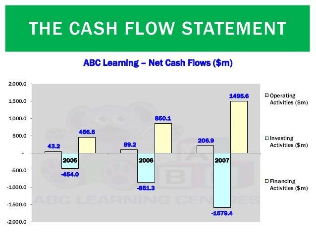 THE CASH FLOW STATEMENT 43.2 89.2 206.9 -454.0 -851.3 -1579.4 456.5 850.1 1495.6 -2,000.0 -1,500.0 -1,000.0 -500.0 - 500.0...