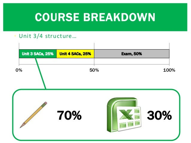 • Unit 3/4 structure… Unit 3 SACs, 25% Unit 4 SACs, 25% Exam, 50% 0% 50% 100% COURSE BREAKDOWN 70% 30%